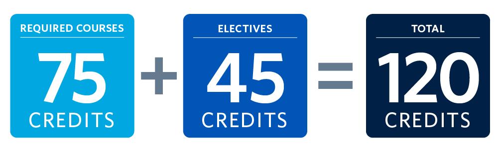 BA degree credits ARTH & CRWR
