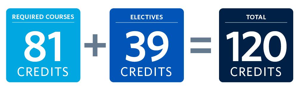 BA degree credits CULT & ENGL