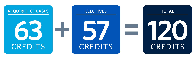 BMS program credits